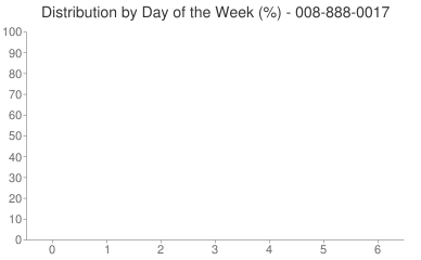 Distribution By Day 008-888-0017